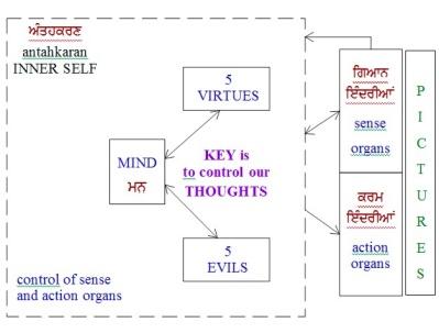 161229-logic-resasoning-gurbani-inner-self