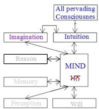 170222-mind-faculties-intuition