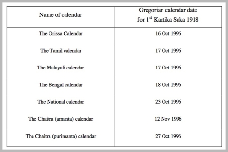 13 Indian Calendar Common