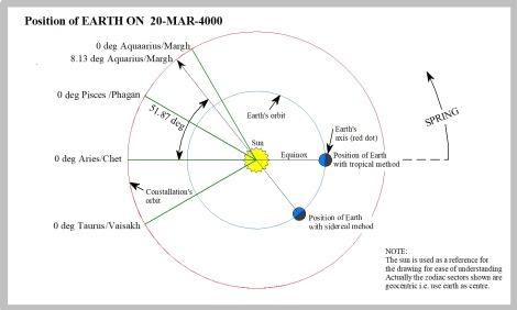 17 EarthON-Mar-4000AD