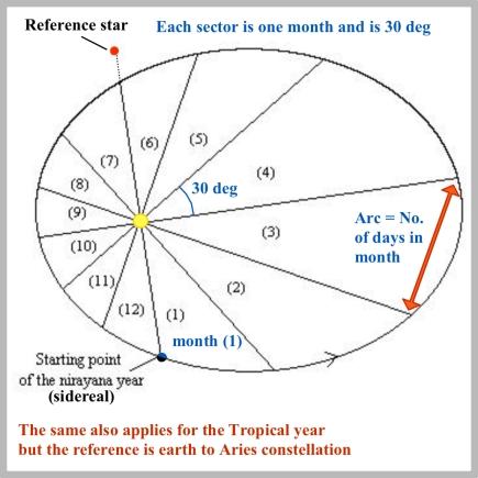 19 Elliptic orbit