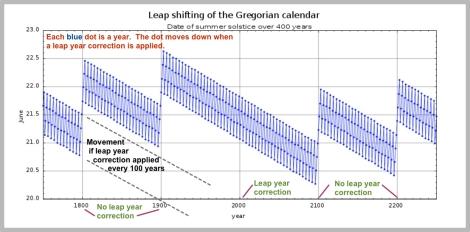 Gregorian accuracy