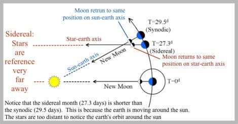 Lunar Month