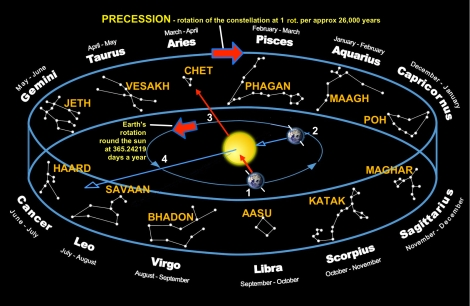 Zodiac-months HR Precession