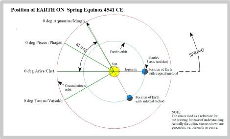 30 Earth 4541CE