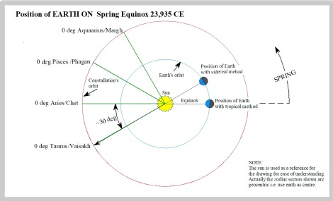 31 Earth 24K CE