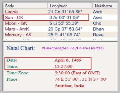 49 Vaisakh Sangrand date