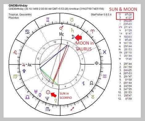 55 Sun in Scorpio