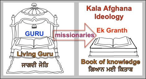 Guru Granth Book of Knowledge