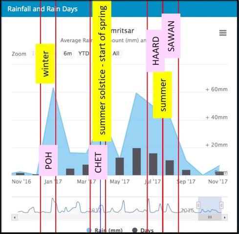 180423 Fig 73 BM Rain 1500
